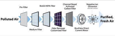 i V3G6b4K S Which Air Filter Do I Recommend to my Patients?